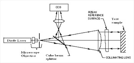 Fizeau Interferometer